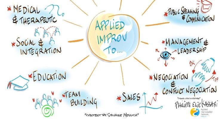 Improvisation appliquée en entreprise, un art-business